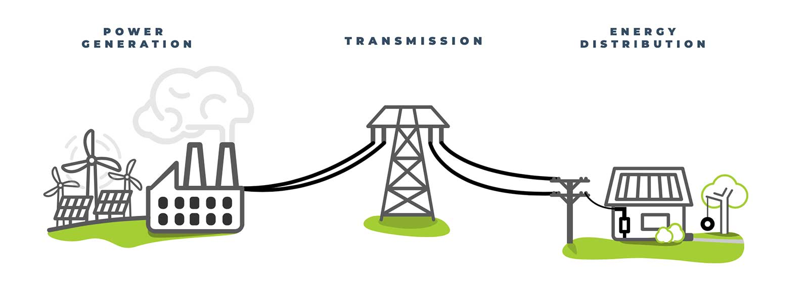 Illustration Energy generation, transmission and distribution, education, EnerWisely