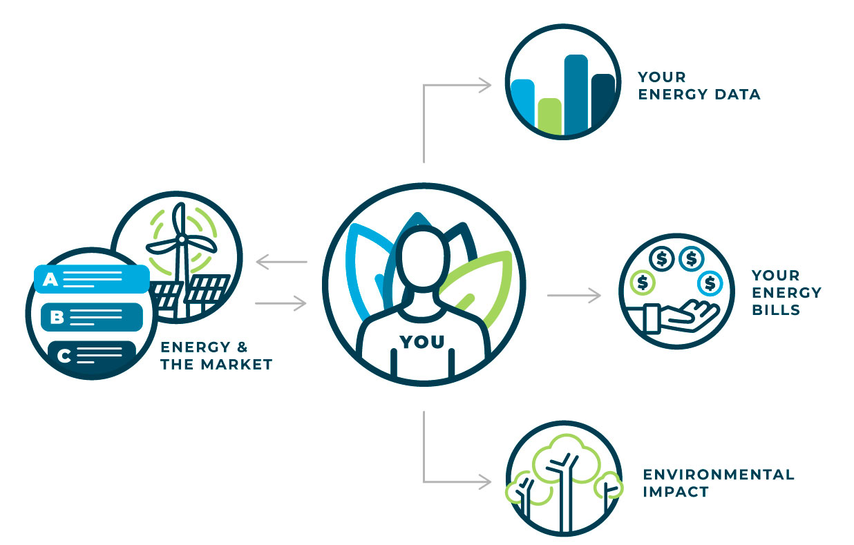 Energy 101, education resources provided by EnerWisely